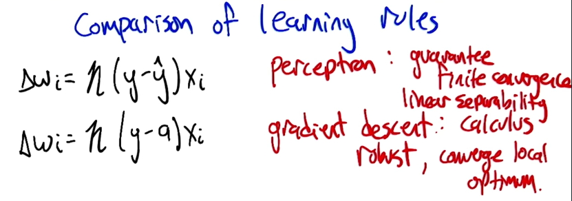 https://pedropb.github.io/machine-learning-nanodegree/classes/supervised-learning/images/comparison-of-learning-rules.png